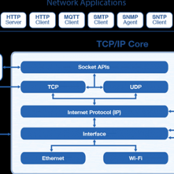 What is TCP/IP? Know Definitions of TCP/IP