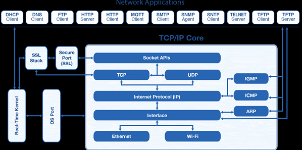 Read more about the article What is TCP/IP? Know Definitions of TCP/IP